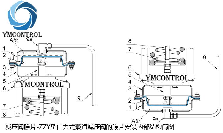 ZZY型自力式蒸汽減壓閥的膜片安裝內部結構簡圖