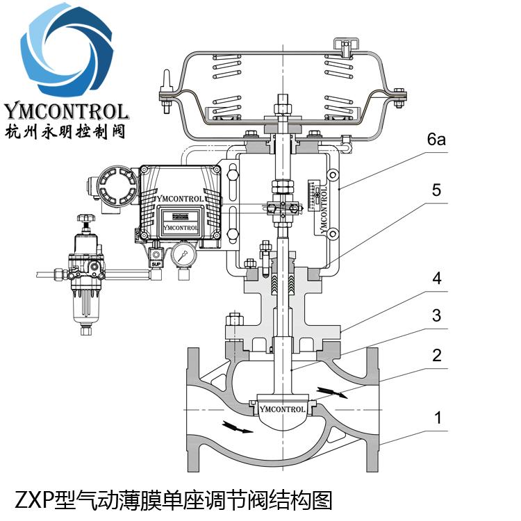 ZXP-ZJHP氣動薄膜單座調節閥精小型結構圖