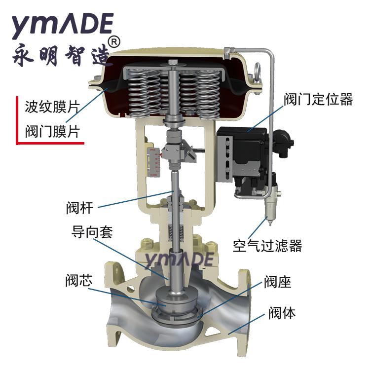 ZMA-1#2#3#4#5#6#调节阀橡胶波纹膜片-永明智造ymADE联合设计开发