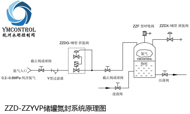 ZZD-ZZYVP儲罐氮封裝置原理圖